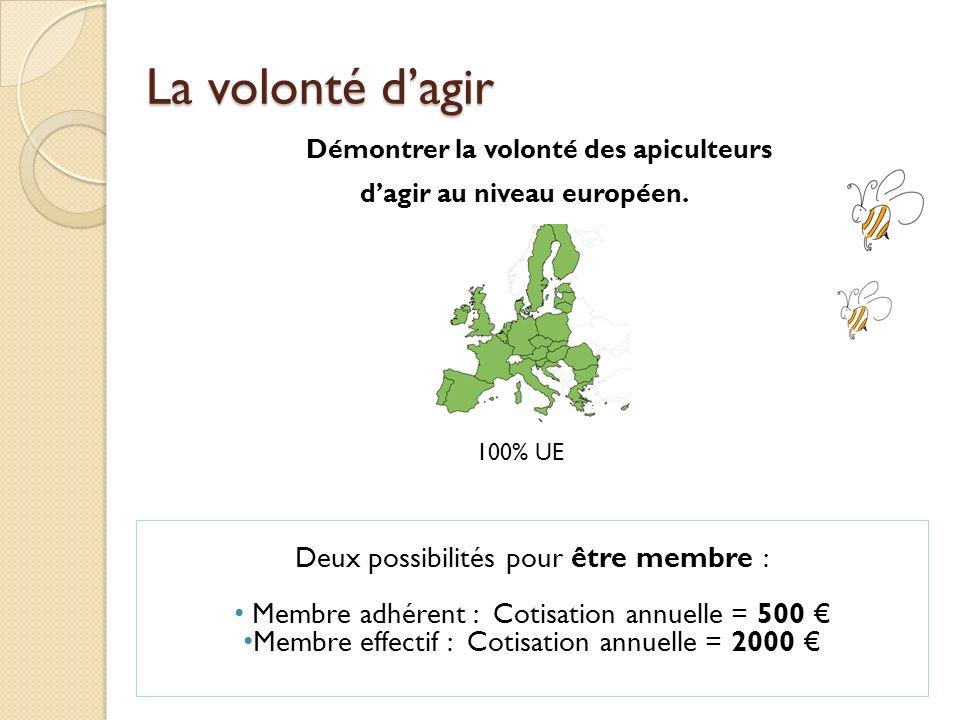 La volonté dagir Démontrer la volonté des apiculteurs dagir au niveau européen. 100% UE Deux possibilités pour être membre : Membre adhérent : Cotisat