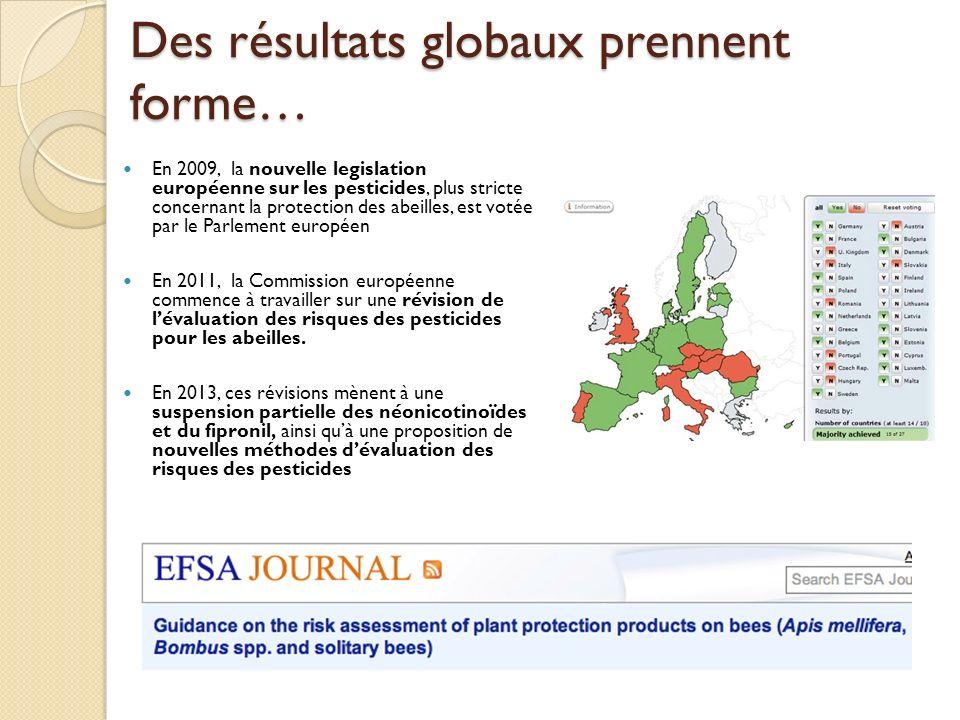 Des résultats globaux prennent forme… En 2009, la nouvelle legislation européenne sur les pesticides, plus stricte concernant la protection des abeilles, est votée par le Parlement européen En 2011, la Commission européenne commence à travailler sur une révision de lévaluation des risques des pesticides pour les abeilles.