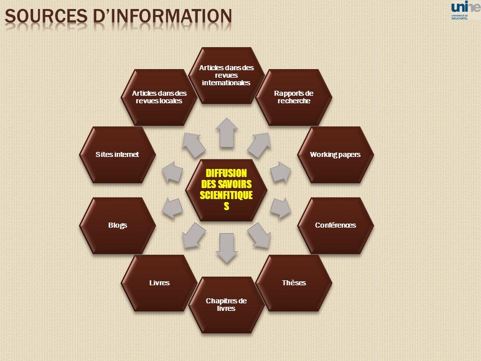 DIFFUSION DES SAVOIRS SCIENFITIQUE S Articles dans des revues internationales Rapports de recherche Working papersConférencesThèses Chapitres de livre