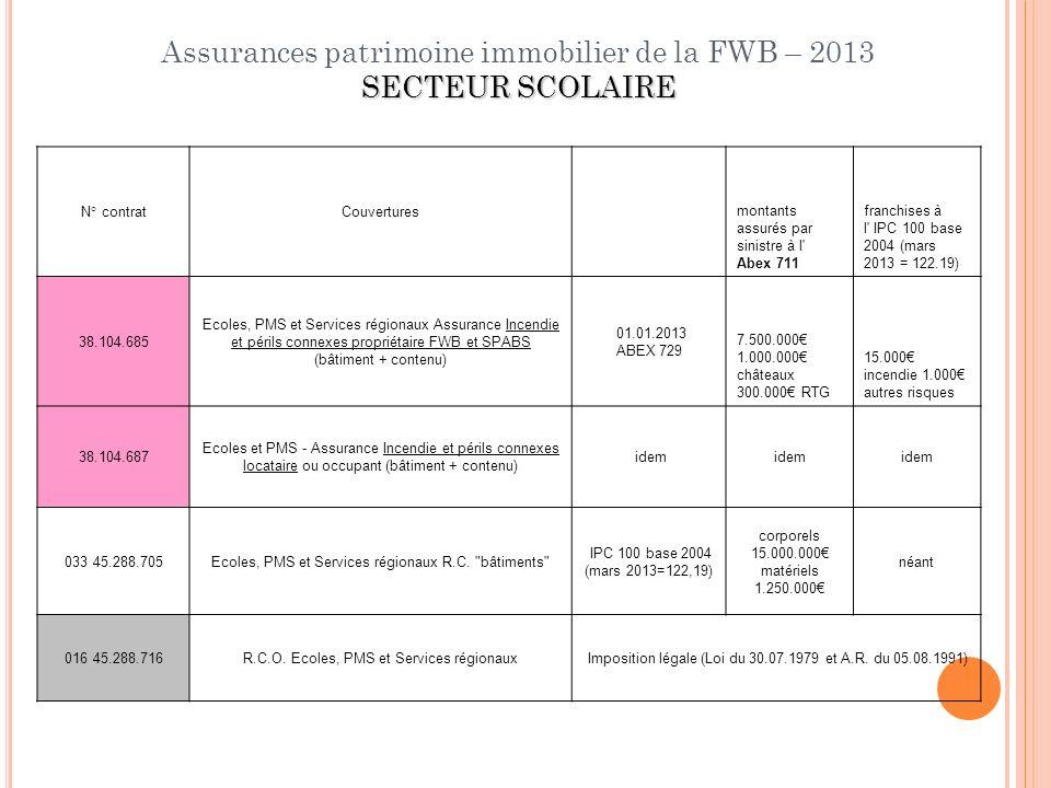 SECTEUR SCOLAIRE Assurances patrimoine immobilier de la FWB – 2013 SECTEUR SCOLAIRE N° contratCouvertures montants assurés par sinistre à l' Abex 711