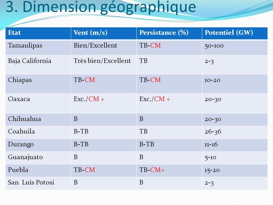 3. Dimension géographique EtatVent (m/s)Persistance (%)Potentiel (GW) TamaulipasBien/ExcellentTB-CM50-100 Baja CaliforniaTrès bien/ExcellentTB2-3 Chia