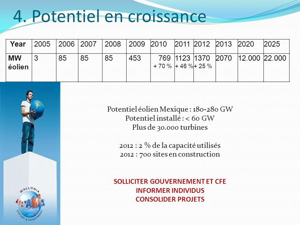 4. Potentiel en croissance Year20052006200720082009201020112012201320202025 MW éolien 385 453 769 + 70 % 1123 + 46 % 1370 + 25 % 207012.00022.000 Pote