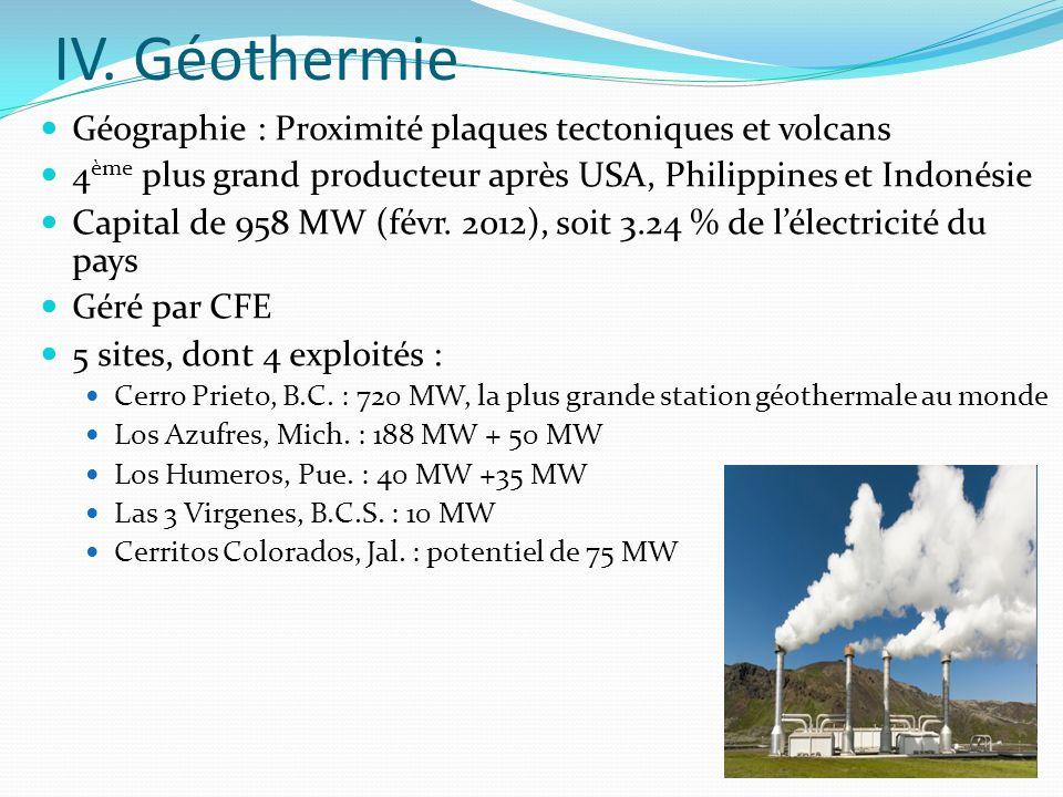 IV. Géothermie Géographie : Proximité plaques tectoniques et volcans 4 ème plus grand producteur après USA, Philippines et Indonésie Capital de 958 MW