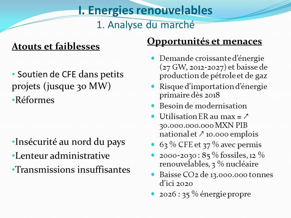 I. Energies renouvelables 1. Analyse du marché Atouts et faiblesses Soutien de CFE dans petits projets (jusque 30 MW) Réformes Insécurité au nord du p