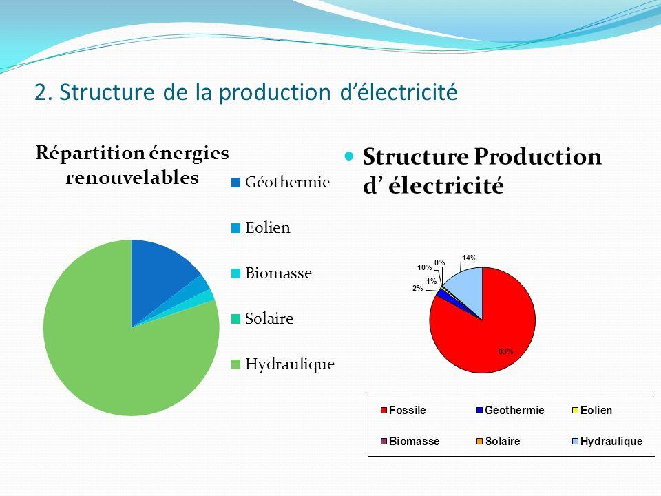 2. Structure de la production délectricité Structure Production d électricité