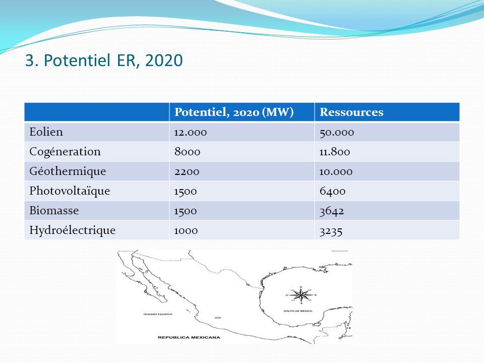 3. Potentiel ER, 2020 Potentiel, 2020 (MW)Ressources Eolien12.00050.000 Cogéneration800011.800 Géothermique220010.000 Photovoltaïque15006400 Biomasse1