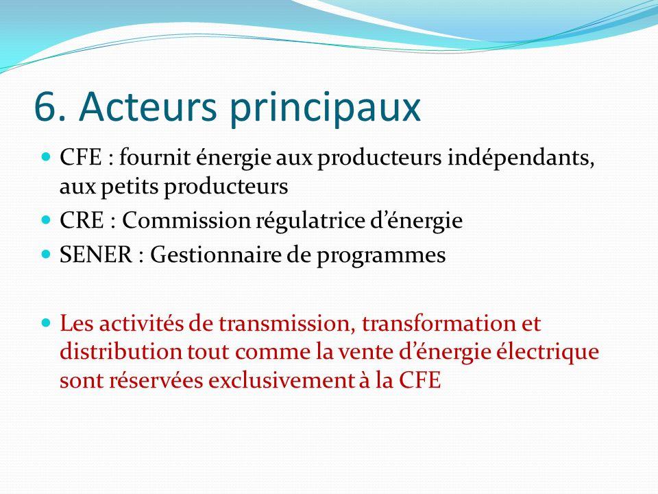 6. Acteurs principaux CFE : fournit énergie aux producteurs indépendants, aux petits producteurs CRE : Commission régulatrice dénergie SENER : Gestion
