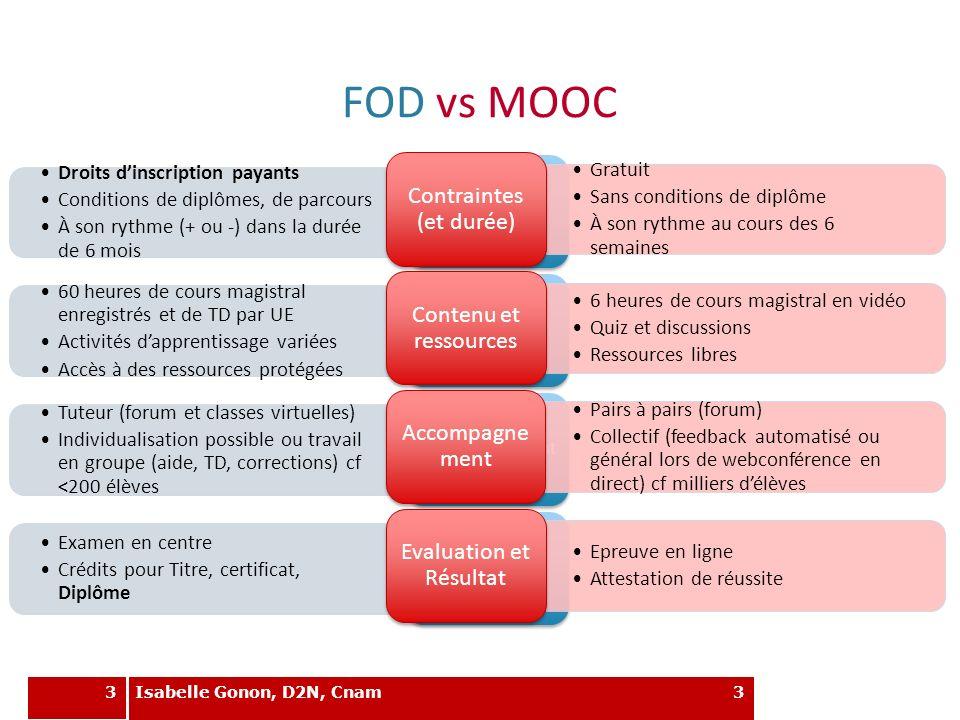 3 FOD vs MOOC 3 Droits dinscription payants Conditions de diplômes, de parcours À son rythme (+ ou -) dans la durée de 6 mois Contraintes (et durée) 6