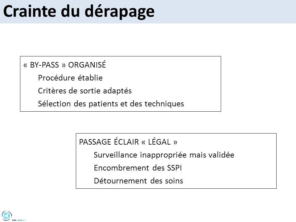 Crainte du dérapage PASSAGE ÉCLAIR « LÉGAL » Surveillance inappropriée mais validée Encombrement des SSPI Détournement des soins « BY-PASS » ORGANISÉ