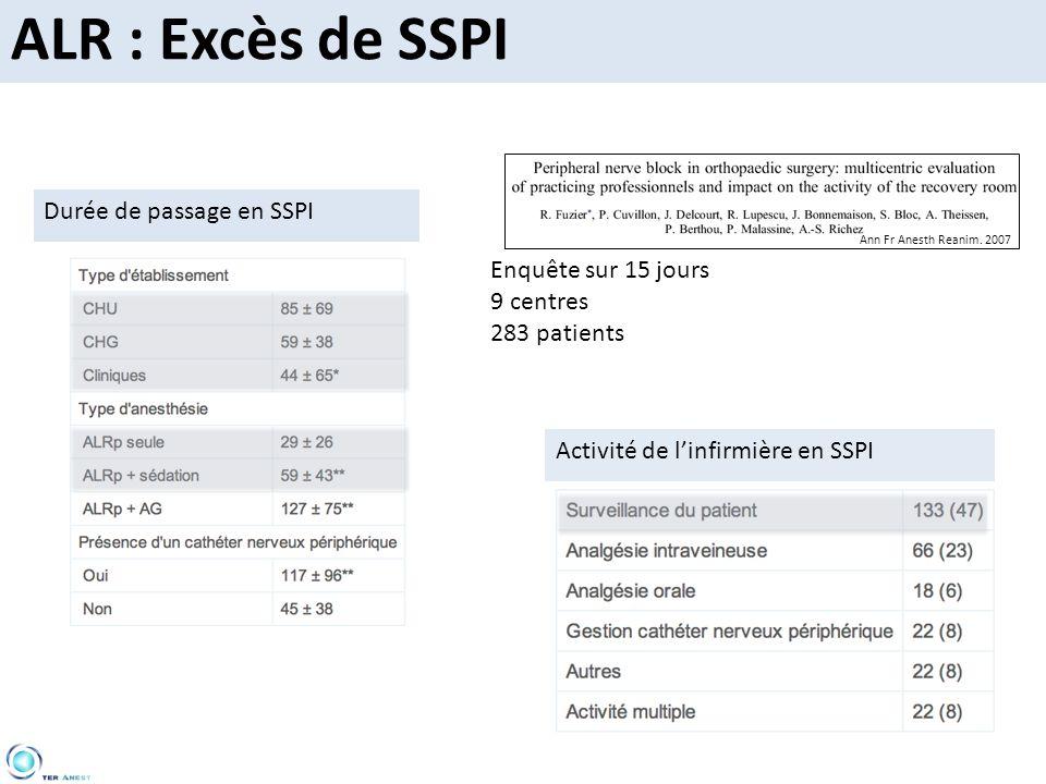 Activité de linfirmière en SSPI Durée de passage en SSPI Enquête sur 15 jours 9 centres 283 patients Ann Fr Anesth Reanim. 2007 ALR : Excès de SSPI