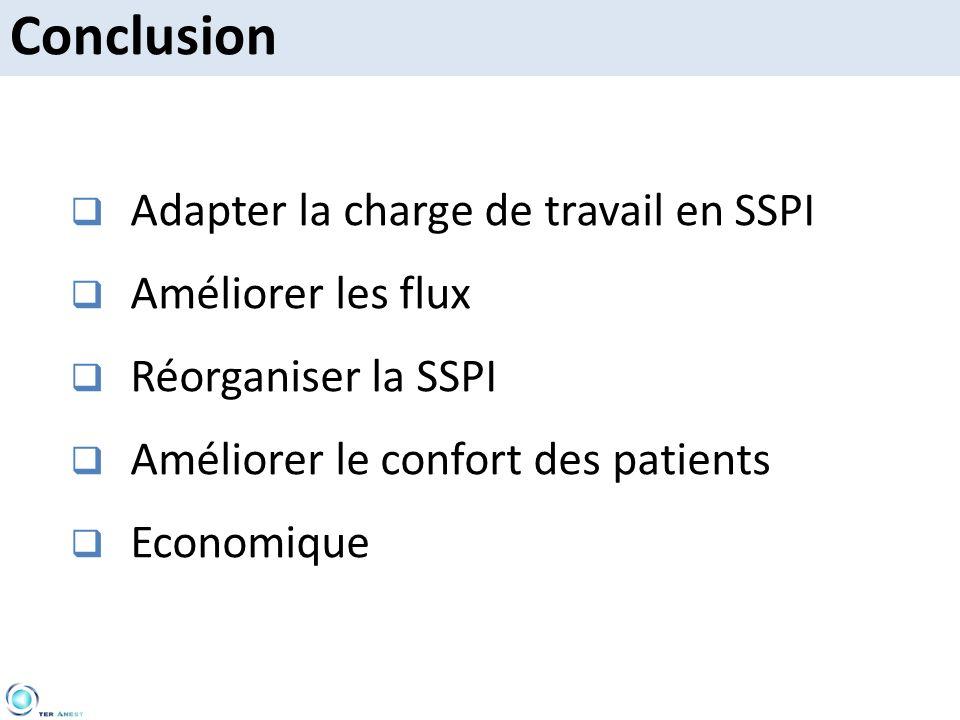 Adapter la charge de travail en SSPI Améliorer les flux Réorganiser la SSPI Améliorer le confort des patients Economique Conclusion