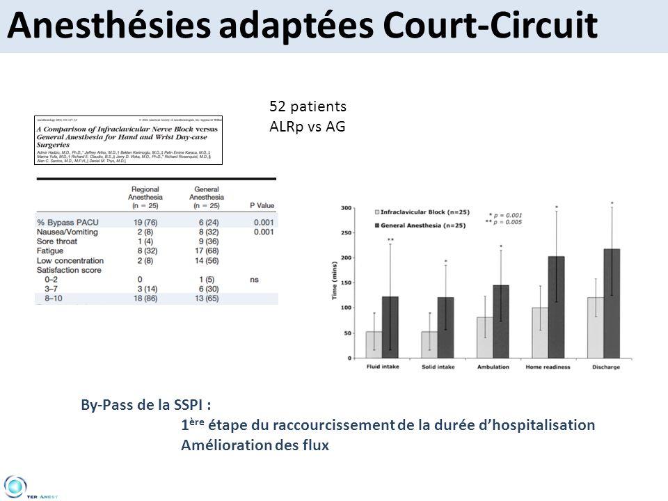 Anesthésies adaptées Court-Circuit 52 patients ALRp vs AG By-Pass de la SSPI : 1 ère étape du raccourcissement de la durée dhospitalisation Améliorati