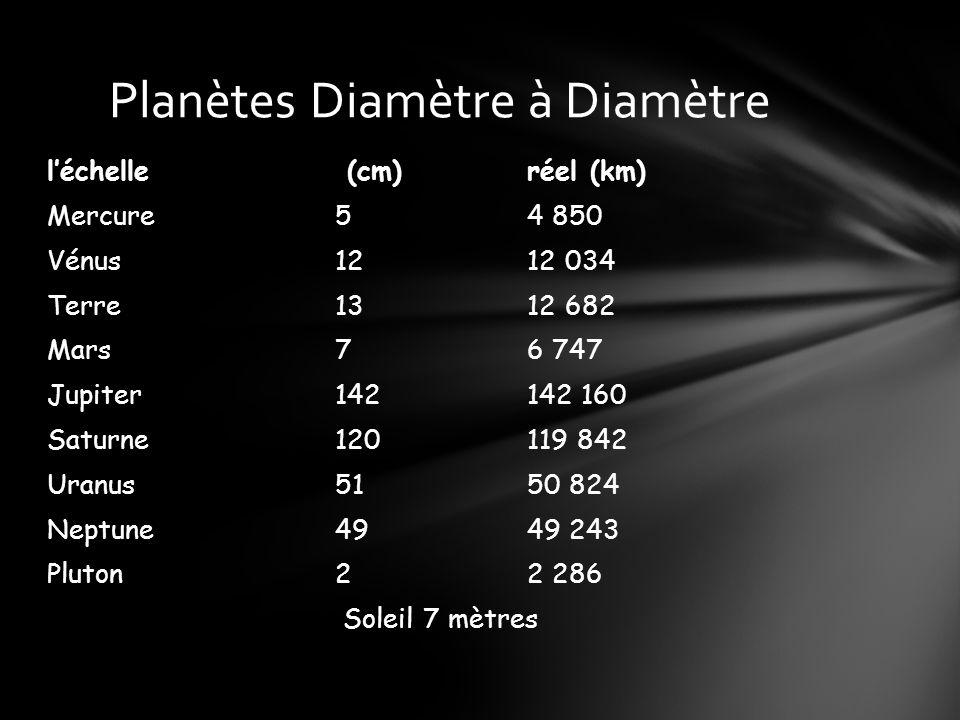 léchelle (cm) réel (km) Mercure 5 4 850 Vénus 12 12 034 Terre 13 12 682 Mars 7 6 747 Jupiter 142 142 160 Saturne120 119 842 Uranus 51 50 824 Neptune 49 49 243 Pluton2 2 286 Soleil 7 mètres Planètes Diamètre à Diamètre