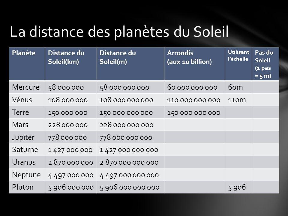 PlanèteDistance du Soleil(km) Distance du Soleil(m) Arrondis (aux 10 billion) Utilisant léchelle Pas du Soleil (1 pas = 5 m) Mercure58 000 00058 000 000 00060 000 000 00060m Vénus108 000 000108 000 000 000110 000 000 000110m Terre150 000 000150 000 000 000 Mars228 000 000228 000 000 000 Jupiter778 000 000778 000 000 000 Saturne1 427 000 0001 427 000 000 000 Uranus2 870 000 0002 870 000 000 000 Neptune4 497 000 0004 497 000 000 000 Pluton5 906 000 0005 906 000 000 0005 906 La distance des planètes du Soleil