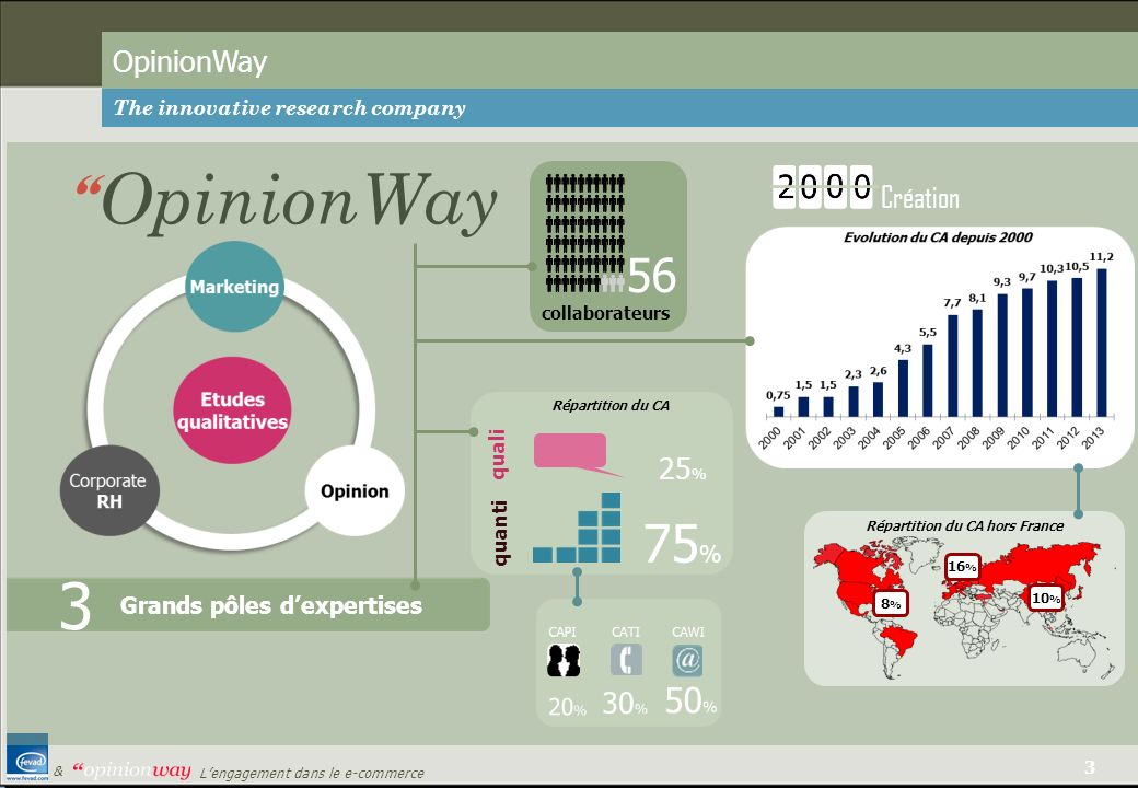 3 Lengagement dans le e-commerce & OpinionWay The innovative research company OpinionWay Répartition du CA hors France 16 % 8%8% 10 % 56 collaborateur