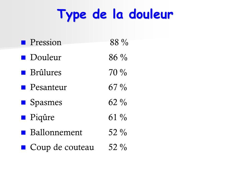 Type de la douleur Pression 88 % Douleur 86 % Brûlures 70 % Pesanteur 67 % Spasmes 62 % Piqûre 61 % Ballonnement 52 % Coup de couteau 52 %