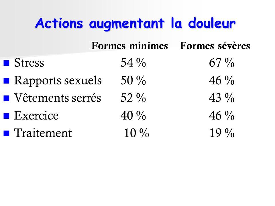 Actions augmentant la douleur Formes minimes Formes sévères Stress54 %67 % Rapports sexuels50 %46 % Vêtements serrés52 %43 % Exercice40 %46 % Traiteme