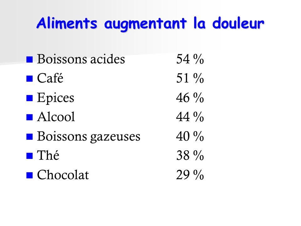 Aliments augmentant la douleur Boissons acides54 % Café51 % Epices46 % Alcool44 % Boissons gazeuses40 % Thé38 % Chocolat29 %