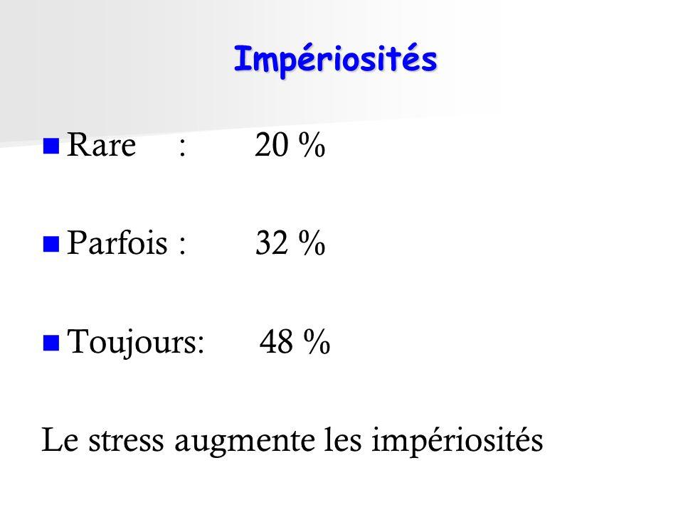 Impériosités Rare: 20 % Parfois: 32 % Toujours: 48 % Le stress augmente les impériosités