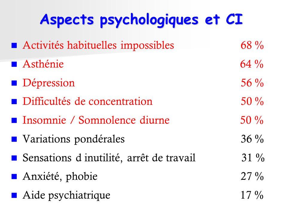 Aspects psychologiques et CI Activités habituelles impossibles 68 % Asthénie 64 % Dépression 56 % Difficultés de concentration 50 % Insomnie / Somnole