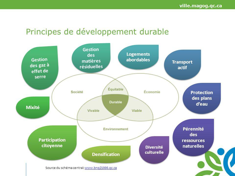 La structure des instruments durbanisme