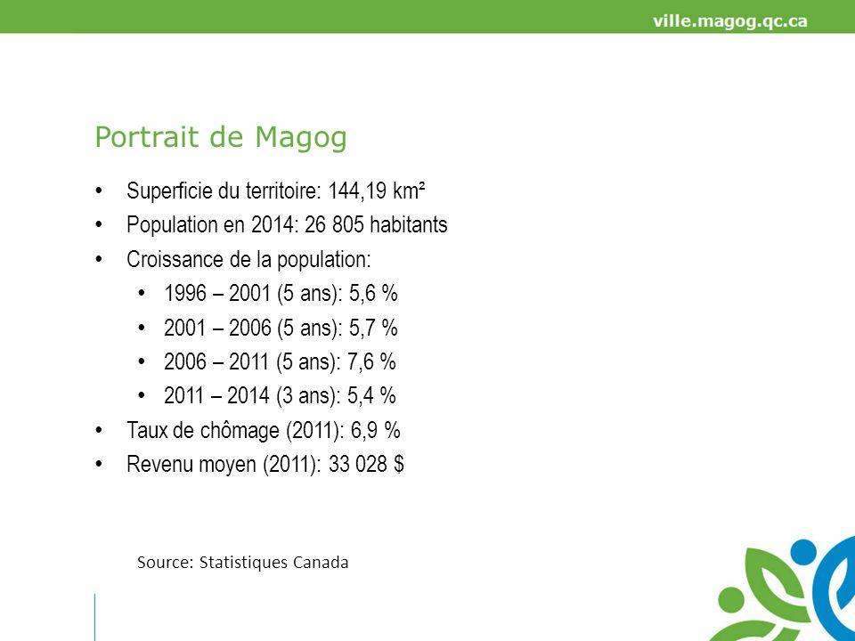 POPULATION Source: Statistiques Canada