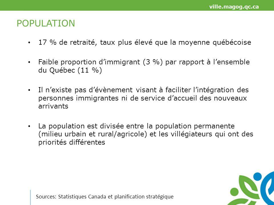 TRAVAIL Source: Statistiques Canada