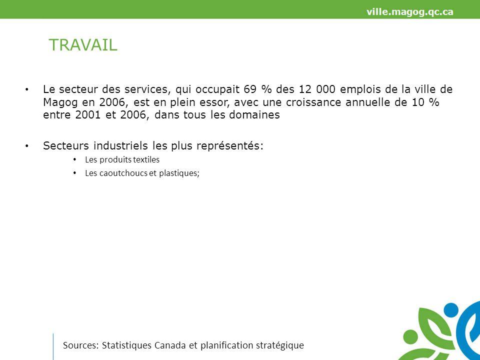 SOCIÉTÉ Source: Statistiques Canada