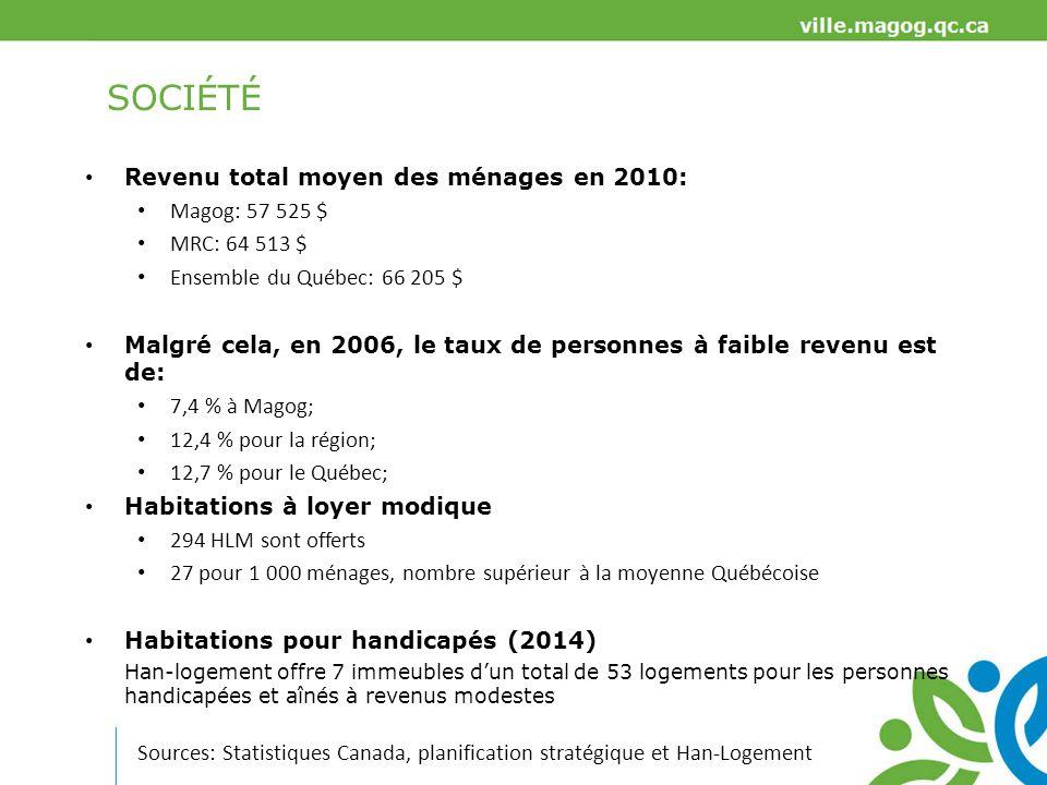 SOCIÉTÉ Résidences privées pour personnes âgées (2012) Magog: 28 unités/1 000 hab.