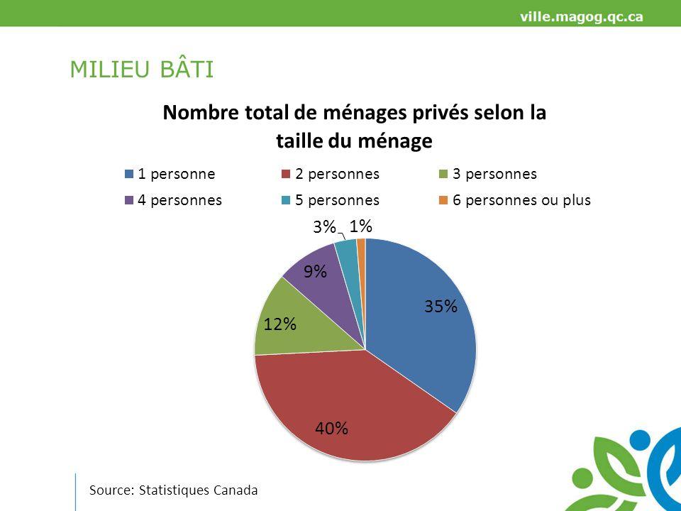 MILIEU BÂTI Sources: Statistiques Canada et planification stratégique État des logements privés occupés (2011) Entretien régulier ou réparations mineures requises: 95,0 % (contre 92,8 % au Québec) Réparations majeures requises: 5,1 % (contre 7,2 % au Québec) En 2011, 41,1 % des ménages privés sont occupés par des locataires contre 28,8 % pour la MRC Coût dhabitation mensuel moyen pour les logements occupés par un ménage propriétaire Magog: 841 $ MRC: 839 $ Ensemble du Québec: 936 $