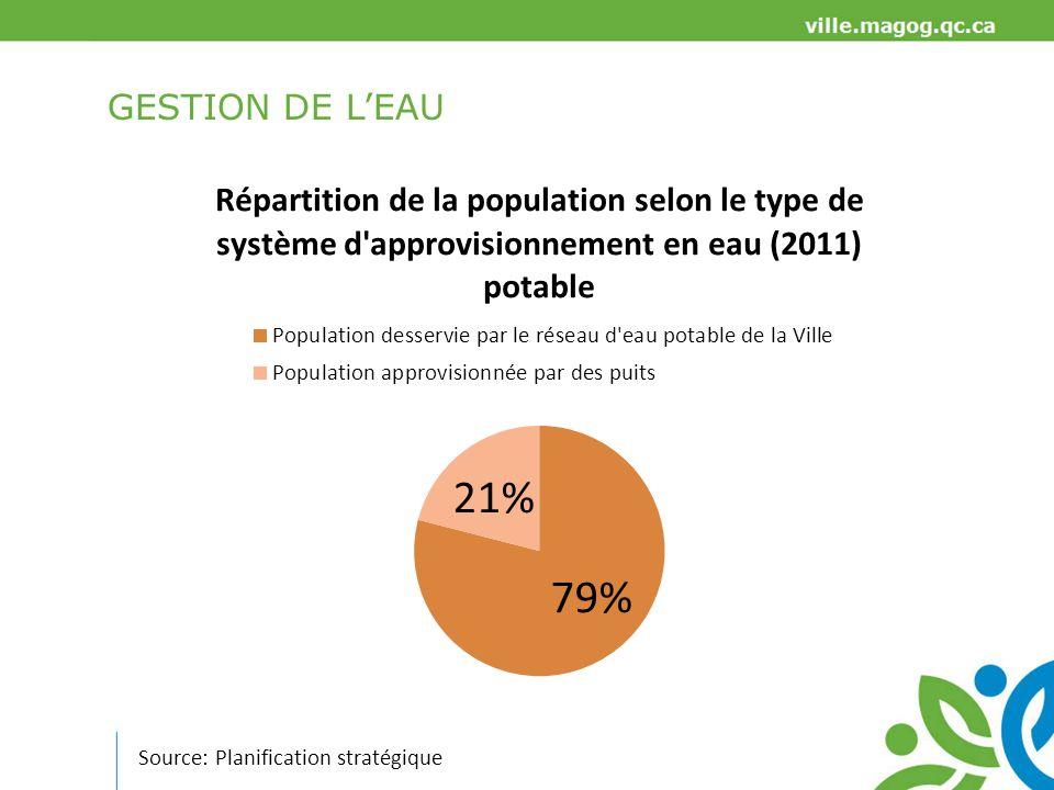 GESTION DE LEAU Source: Planification stratégique Commerces (2011) Seulement 20 commerces ou institutions ont une installation septique de grande capacité autorisée par le MDDEP, donc hors réseau.