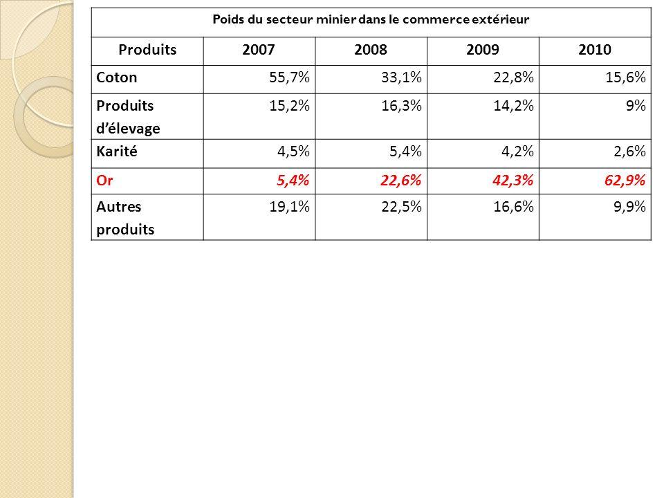 Poids du secteur minier dans le commerce extérieur Produits2007200820092010 Coton55,7%33,1%22,8%15,6% Produits délevage 15,2%16,3%14,2%9% Karité4,5%5,
