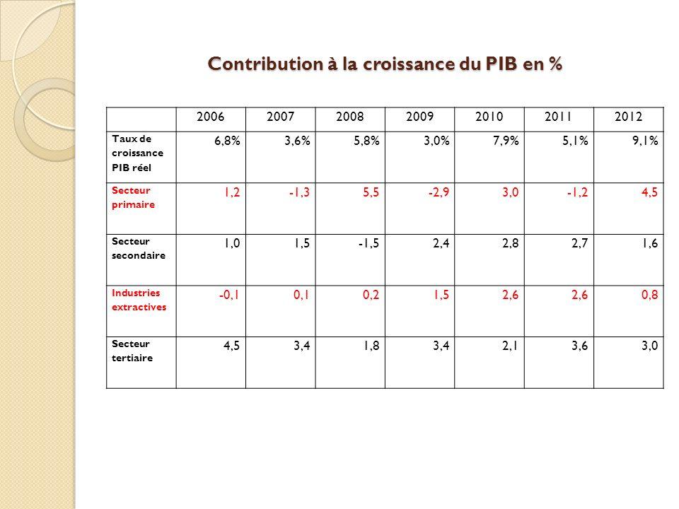Contribution à la croissance du PIB en % 2006200720082009201020112012 Taux de croissance PIB réel 6,8%3,6%5,8%3,0%7,9%5,1%9,1% Secteur primaire 1,2-1,