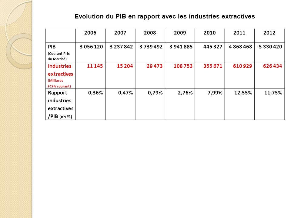 Evolution du PIB en rapport avec les industries extractives 2006200720082009201020112012 PIB (Courant Prix du Marché) 3 056 1203 237 8423 739 4923 941