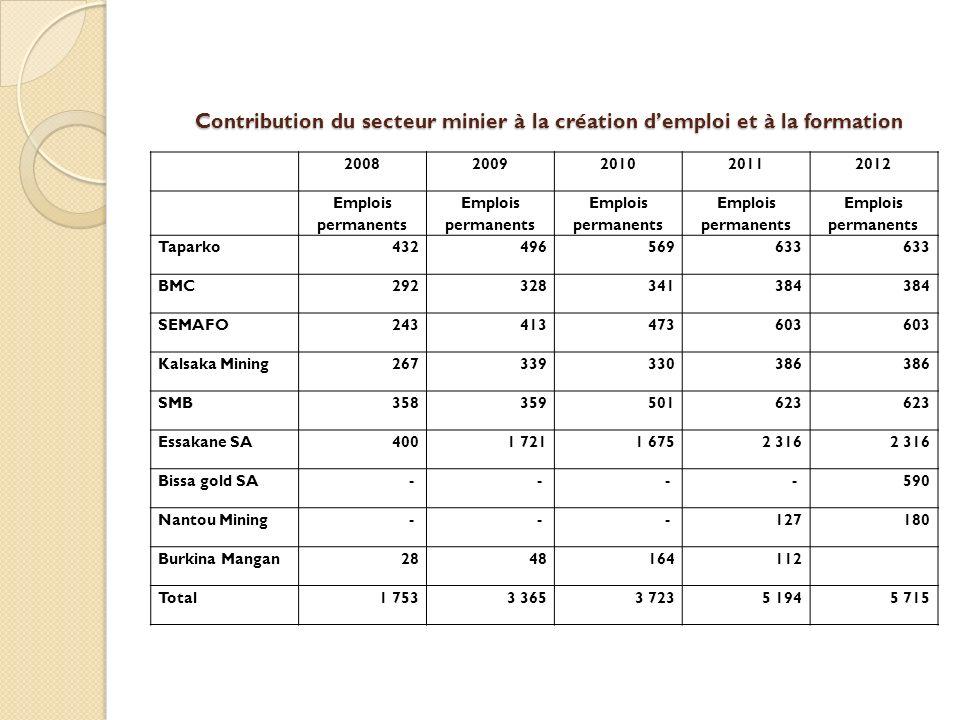 Contribution du secteur minier à la création demploi et à la formation 20082009201020112012 Emplois permanents Taparko432496569633 BMC292328341384 SEM