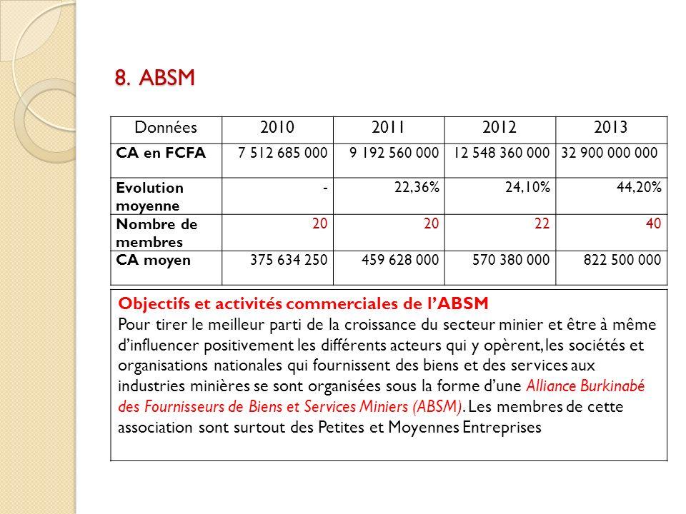 8. ABSM Données2010201120122013 CA en FCFA7 512 685 0009 192 560 00012 548 360 00032 900 000 000 Evolution moyenne -22,36%24,10%44,20% Nombre de membr