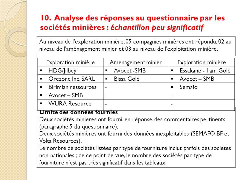10. Analyse des réponses au questionnaire par les sociétés minières : échantillon peu significatif Exploration minièreAménagement minierExploration mi