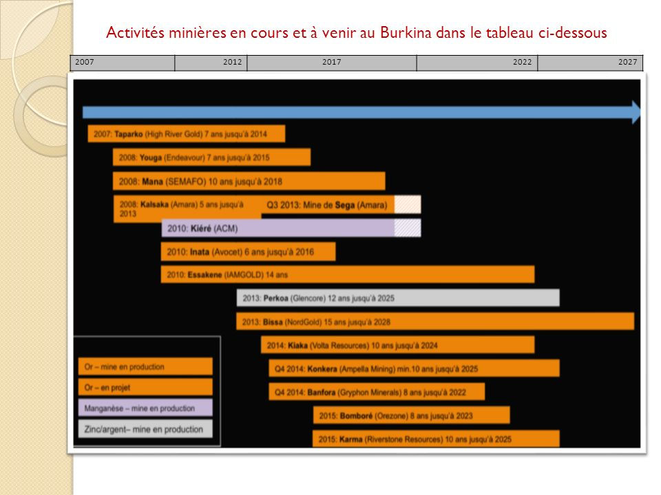 20072012201720222027 Activités minières en cours et à venir au Burkina dans le tableau ci-dessous