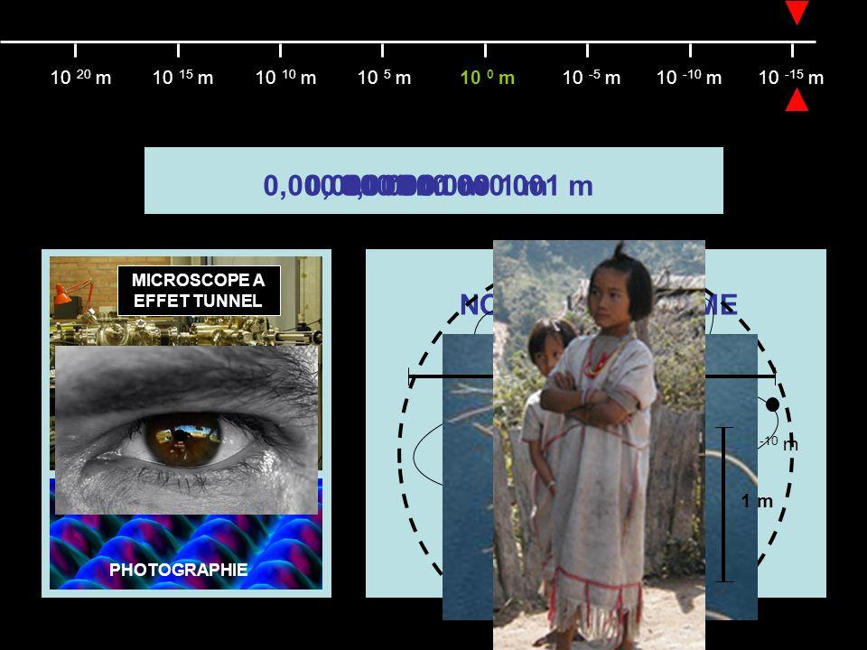 10 13 m = 10 000 000 000 000 m10 16 m = 10 000 000 000 000 000 m 10 21 m = 1000 000 000 000 000 000 000 m 10 -10 m10 -15 m10 -5 m10 0 m10 5 m10 10 m10 15 m10 20 m 1 m JUMELLES 10 000 m = 10 km 10 4 m 10 7 m SATELLITE 10 000 000 000 m = 10 000 000 km10 000 000 m = 10 000 km 10 10 m 10 9 m 10 13 m SYSTEME SOLAIRE TELESCOPE 10 16 m DISTANCE INTERSTELLAIRE 10 21 m GALAXIE 100 000 a.L.