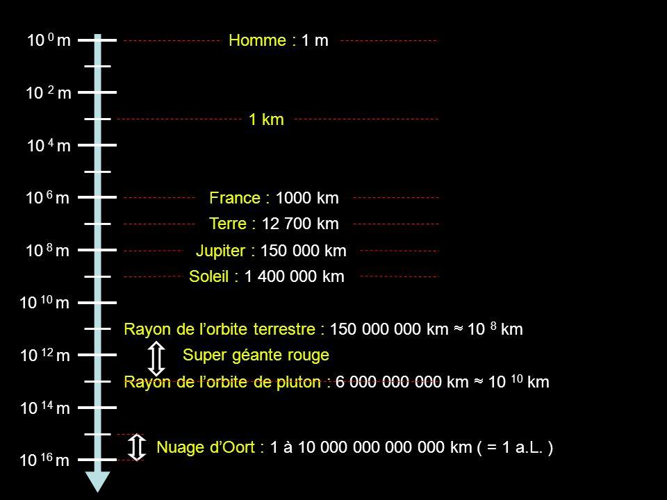 10 0 m 10 2 m 10 4 m 10 6 m 10 8 m 10 10 m 10 12 m 10 14 m 10 16 m 1 km Homme : 1 m Terre : 12 700 km Jupiter : 150 000 km Soleil : 1 400 000 km Franc