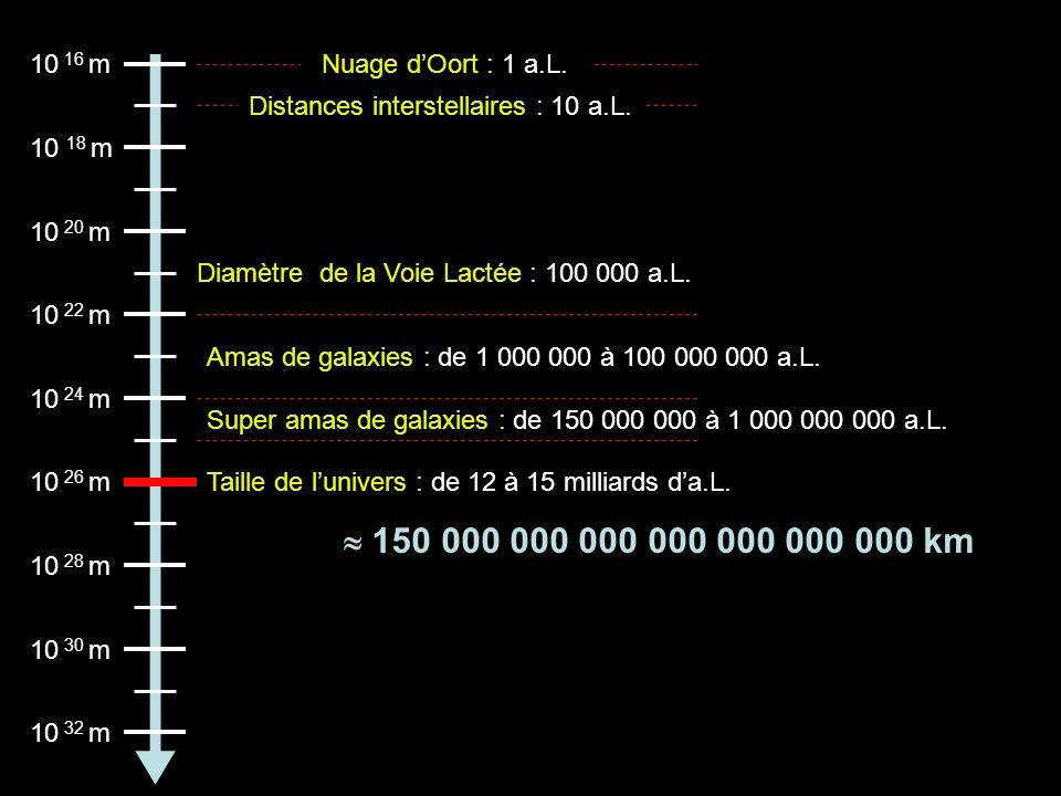10 16 m 10 18 m 10 20 m 10 22 m 10 24 m 10 26 m Nuage dOort : 1 a.L. Distances interstellaires : 10 a.L. Diamètre de la Voie Lactée : 100 000 a.L. Ama