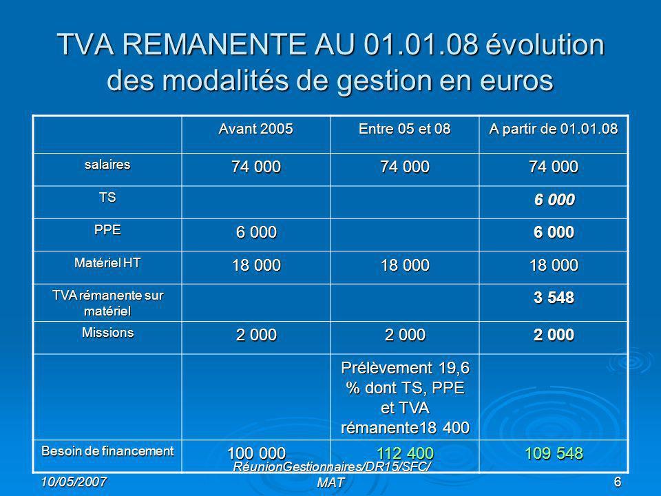 10/05/2007 RéunionGestionnaires/DR15/SFC/ MAT6 TVA REMANENTE AU 01.01.08 évolution des modalités de gestion en euros Avant 2005 Entre 05 et 08 A partir de 01.01.08 salaires 74 000 TS 6 000 PPE Matériel HT 18 000 TVA rémanente sur matériel 3 548 Missions 2 000 Prélèvement 19,6 % dont TS, PPE et TVA rémanente18 400 Besoin de financement 100 000 112 400 109 548