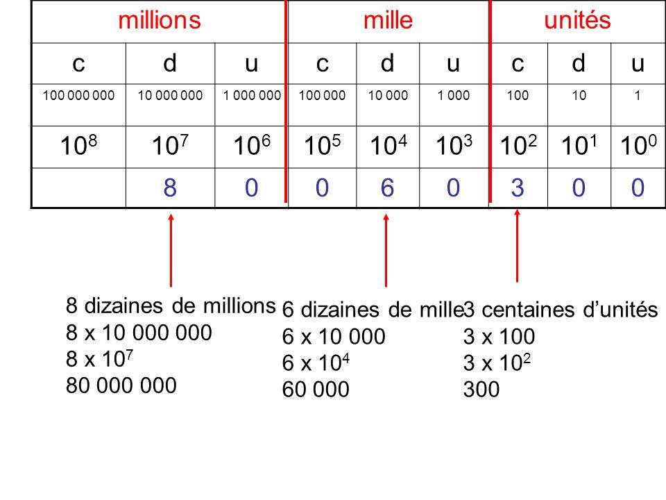 millionsmilleunités cducducdu 100 000 00010 000 0001 000 000100 00010 0001 000100101 10 8 10 7 10 6 10 5 10 4 10 3 10 2 10 1 10 0 80060300 8 dizaines
