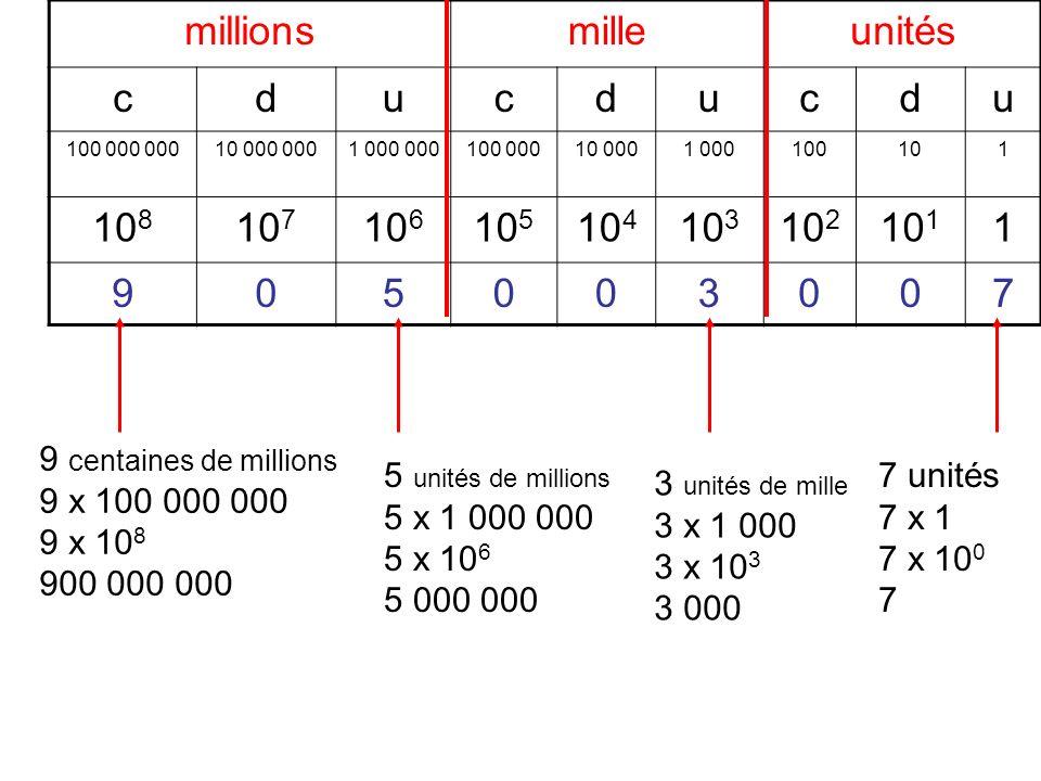 millionsmilleunités cducducdu 100 000 00010 000 0001 000 000100 00010 0001 000100101 10 8 10 7 10 6 10 5 10 4 10 3 10 2 10 1 1 905003007 9 centaines d