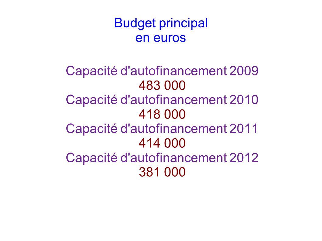 Remboursement capital d emprunts en euros Année 2009 194 000 Année 2010 193 000 Année 2011 174 000 Année 2012 179 000