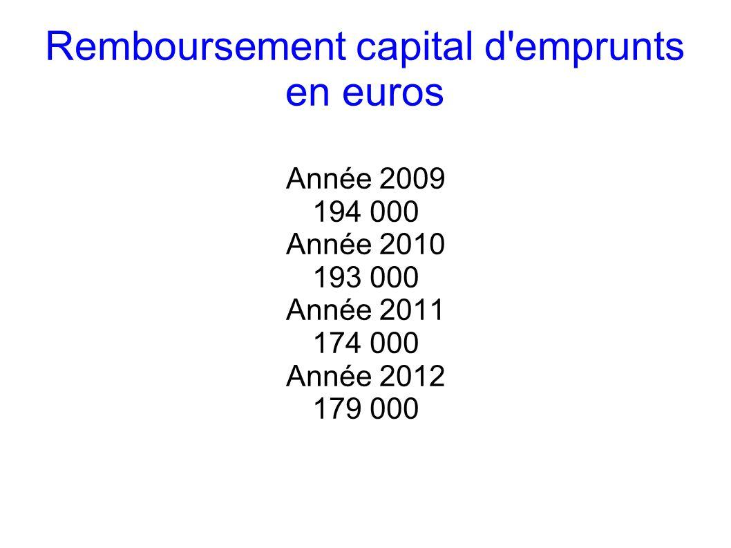 En-cours total de la dette Année 2009 1 603 000 soit 692 par habitant Année 2010 1 659 000 soit 713 par habitant Année 2011 1 486 000 soit 636 par habitant Année 2012 1 431 000 soit 611 par habitant ( et en tenant compte des budgets Port et Loisirs 2 743 000 soit 1171 par habitant)