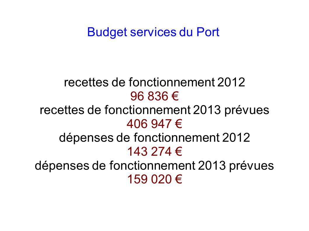 Budget loisirs recettes de fonctionnement 2012 329 750 recettes de fonctionnement prévues 2013 420 155 dépenses de fonctionnement 2012 313 118 dépenses de fonctionnement prévues 2013 309 555