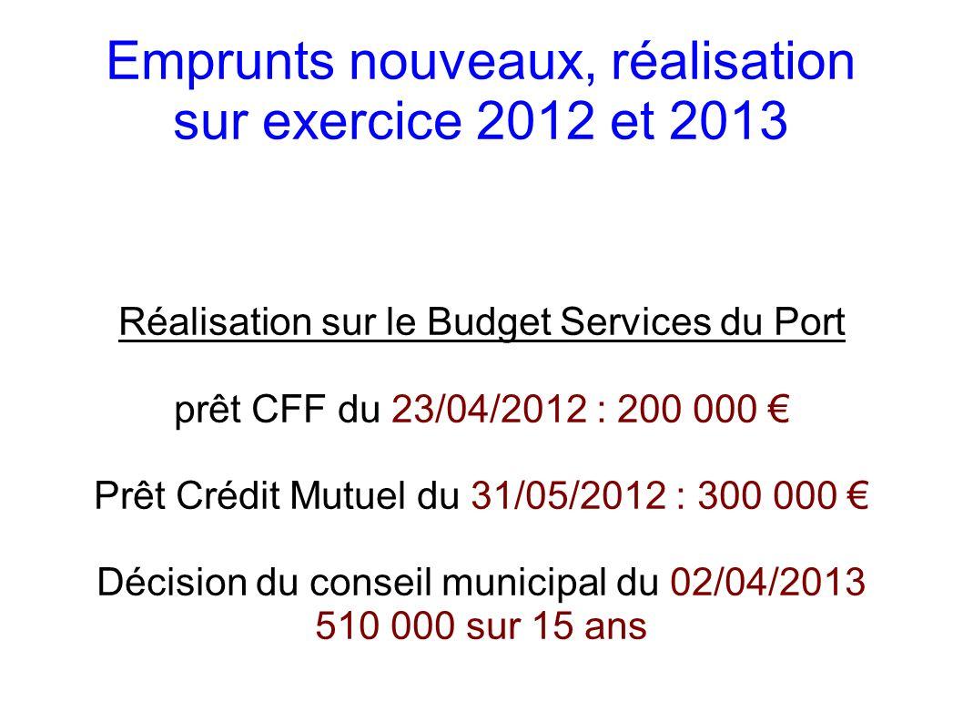 Décision du conseil municipal du 26/11/2013 975 000 euros sur 30 ans + à noter le recours à un court terme de 2 000 000 dans l attente des subventions et du remboursement de la tva (précision du conseil municipal : travaux du port subventionnés à 71 %)