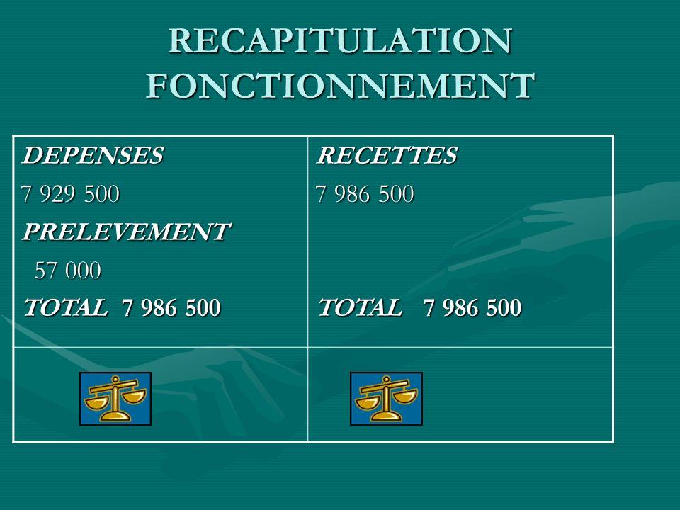 RECAPITULATION FONCTIONNEMENT DEPENSES 7 929 500 PRELEVEMENT 57 000 57 000 TOTAL 7 986 500 RECETTES 7 986 500 TOTAL 7 986 500
