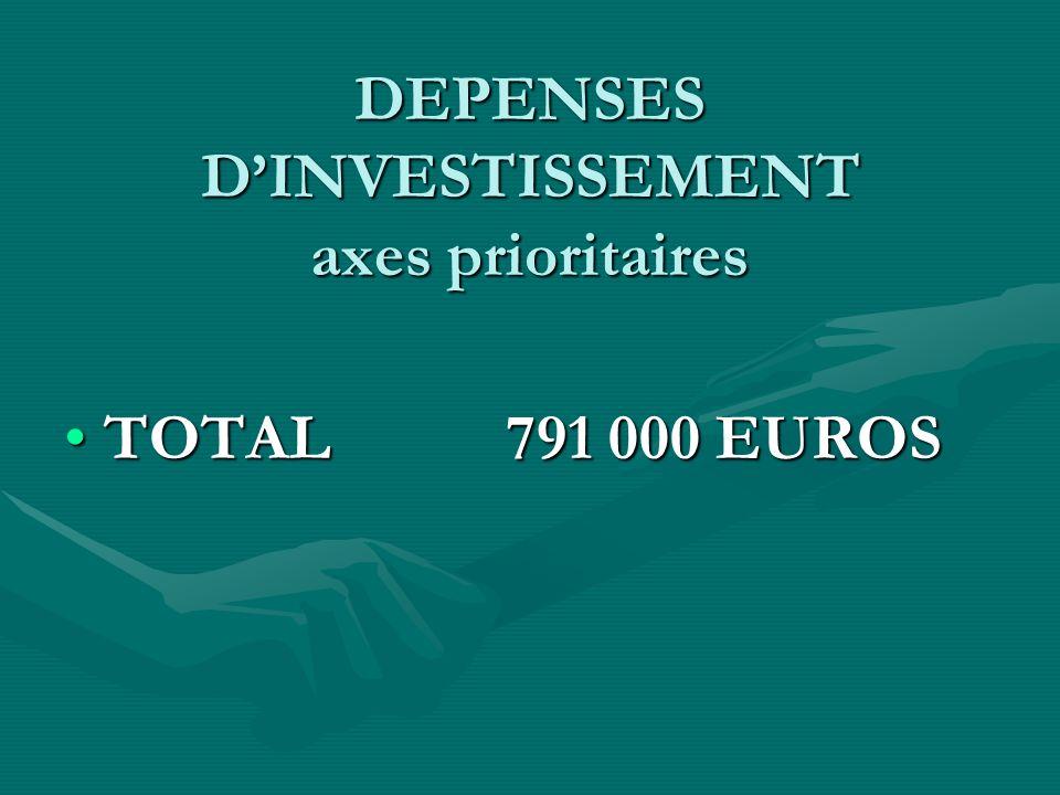 VILLE DE MONT ST MARTIN DEPENSES DINVESTISSEMENT axes prioritaires TOTAL 791 000 EUROSTOTAL 791 000 EUROS
